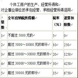 个人工资收入证明模板_工资收入纳税额